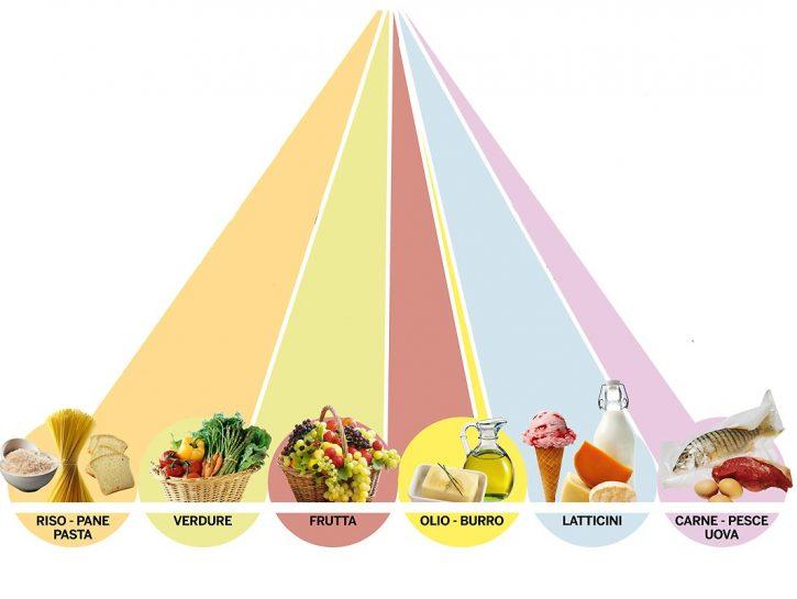La piramide alimentare elaborata dal Dipartimento dell'agricoltura degli  Stati Uniti