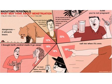 mestruazioni uomini