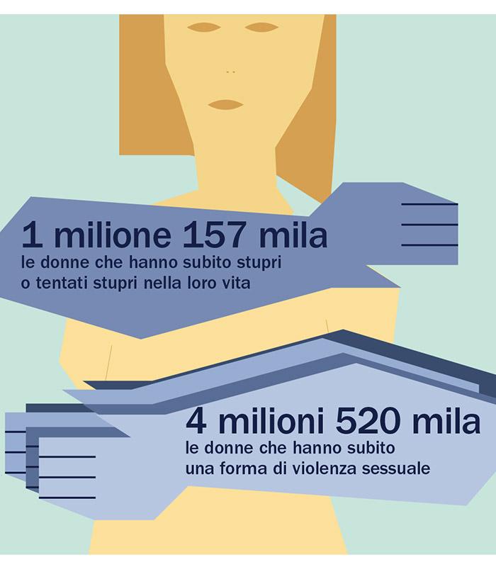 Dopo Colonia, i numeri delle violenze sulle donne
